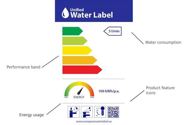 Unified Water Label